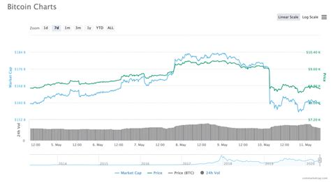What was bitcoin one's highest price in btc? The Bitcoin Halving is Today: Here's What You Need to Know ...
