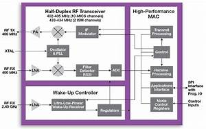 Learn Rf Design  Choosing The Right Rf Transceiver Ic