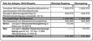 Nachlass Berechnen : auslandserbfall erbschaft von us immobilien auswirkungen der nderungen im dba ~ Themetempest.com Abrechnung