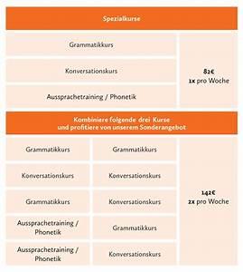 Konversationskurs Deutsch Berlin Sprachschule Deutsch Berlin