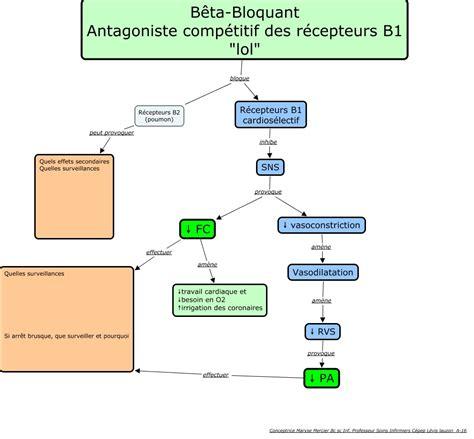 Antihypertenseur Bêta-bloquant