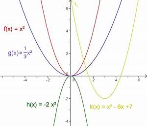 Schnittpunkt Berechnen Quadratische Funktion : mathematik digital quadratische funktionen bungen zum wiki ~ Themetempest.com Abrechnung
