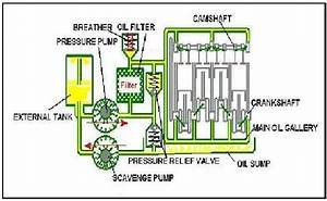 Edufirm  Types Of Lubrication System