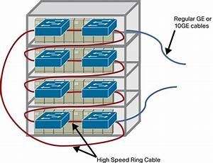Integrating The Cisco Catalyst Ethernet Switch Module 3110