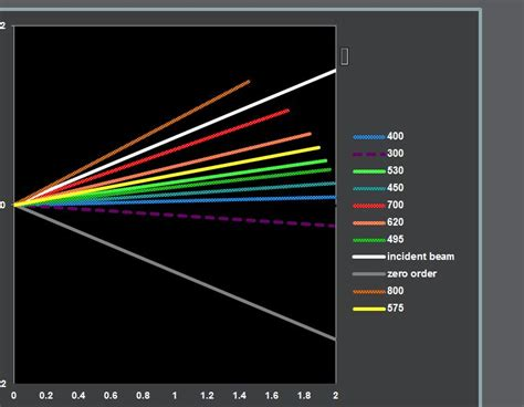 animated diffraction  fixed grating  excel templates