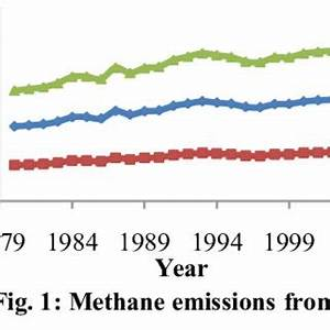 (PDF) Greenhouse gas emissions in Malaysia: Quantifying ...