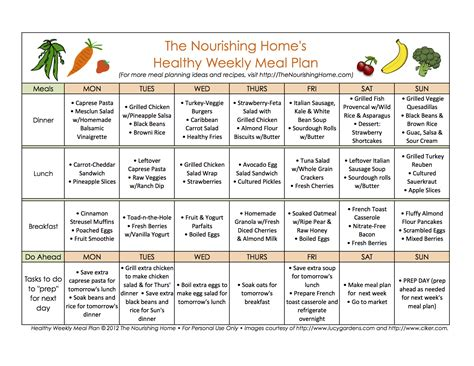 cuisine plan mastering meal planning the nourishing home