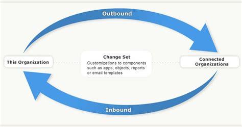 simplysfdccom salesforce change set