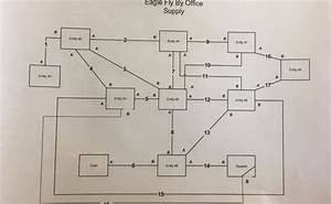 Identify The Entities On The Rea Diagram As Well A