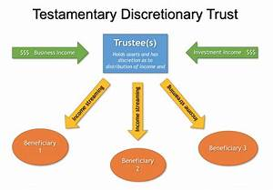 Adelaide Wills Lawyers  Testamentary Trust Wills  Ph  8362