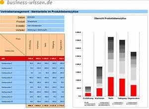 Umsatzentwicklung Berechnen : produktlebenszyklus planen kapitel 163 business ~ Themetempest.com Abrechnung