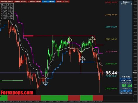 Download Best Forex Indicator Pakistan For Online Trading