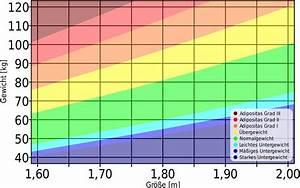 Normalgewicht Berechnen : bmi rechner wie hoch ist dein body mass index ~ Themetempest.com Abrechnung