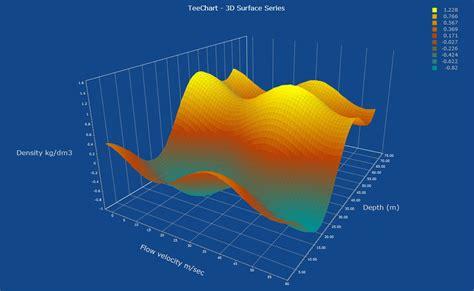 steema teechart chart components  vclfmx delphi
