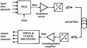 Block Diagram Of The Fiber