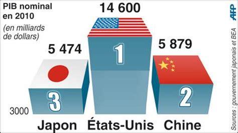 en 2010 le japon a c 233 d 233 sa place de 2e puissance