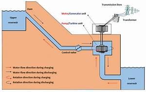 Schematic Diagram Of Pumped Hydro Storage Plant