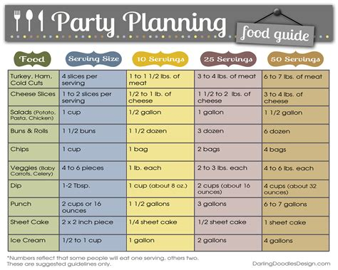 guide cuisine food planning guide