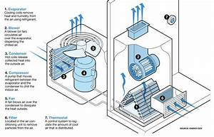 How Does Home Air Conditioning Work