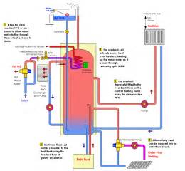 Thermal Store Air Source Heat Pump Photos