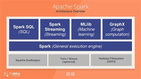 Clickstream & Social Media Analysis Using Apache Spark