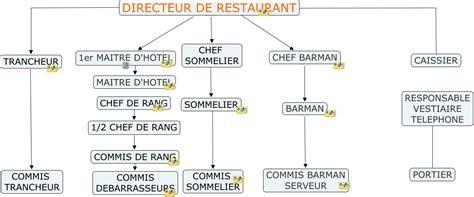 chef de cuisine la brigade de restaurant