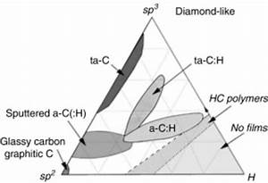 Ternary Phase Diagram For Hydrogenated Amorphous Carbon