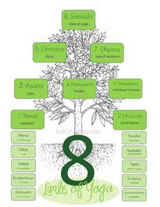 Eight Limbs of Yoga Chart