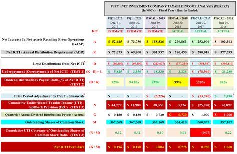 prospect capitals calendar year dividend nav sustainability