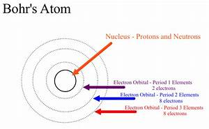 In Bohr U0026 39 S Model Of The Atom  Where Are The Electrons And