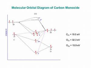 Molecular Orbital Diagram For Co