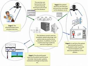 Towards Smart Rehabilitation  Proactive Sensing For Remote And Automatic Medical Evaluation