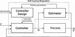 Block Diagram Of A Self Tuning Regulator