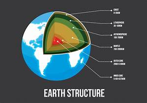 Structure Of The Earth Illustration
