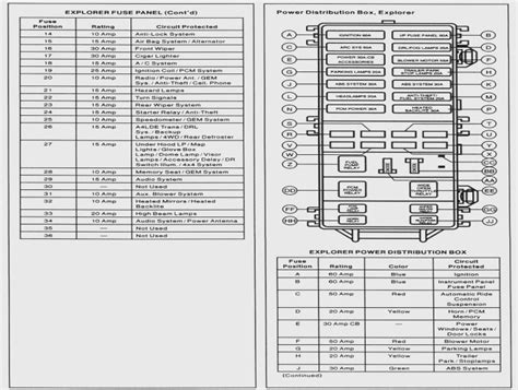 Fuse Box Diagram For 2003 Ford Explorer Sport by 2002 Ford Explorer Sport Trac Fuse Box Diagram Wiring