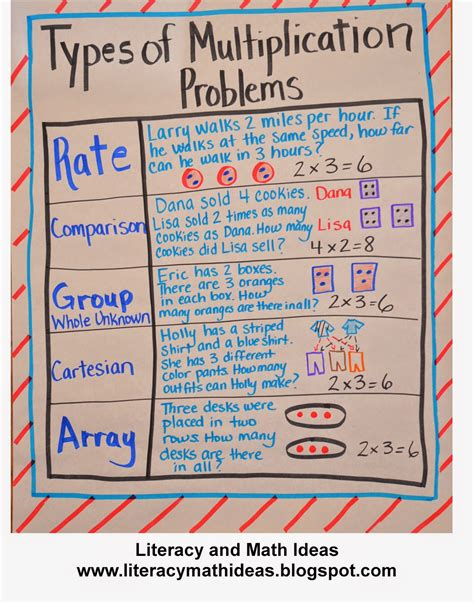 These that tell you what type of operation the problem is asking for. Literacy & Math Ideas: The Different Types of Multiplication Problems