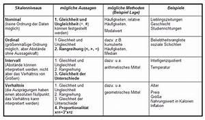 Anzahl Von Möglichkeiten Berechnen : quantitative skalierungstypen aussagen und methoden ~ Themetempest.com Abrechnung