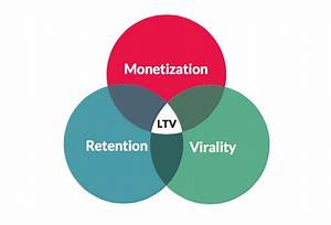 Why Referrals Drive Most Engaging And High Ltv Users For