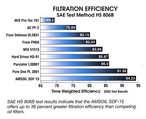 amsoil super duty full flow engine oil filters