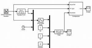 Matlab Source Code  Blok Diagram Dan Simulasi Arma Di