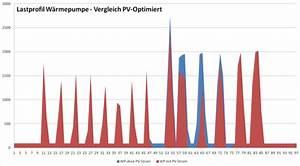 Stromverbrauch Wärmepumpe Einfamilienhaus : pv eigenverbrauchsoptimierter betrieb von w rmepumpen ~ Lizthompson.info Haus und Dekorationen