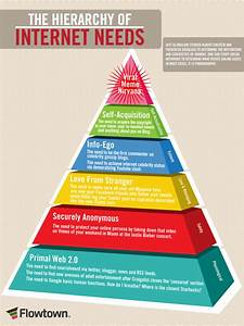 The Hierarchy Of Internet Needs