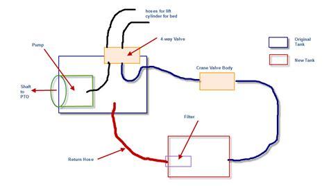Knuckleboom Crane Hydraulic System Kustoms Kent