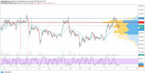TOP 3 Price Analysis: BTC, ETH, XRP — Is Current Drop ...