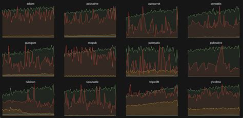 grafana templating why we migrated away from librato to influxdb 183 zemanta