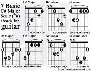 Bass Guitar Chord Chart C Major Scale Charts For Guitar And Bass