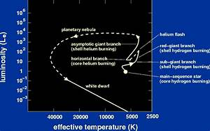 1 1 M   From The Main Sequence To A White Dwarf