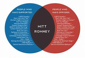 Senate And House Of Representatives Venn Diagram