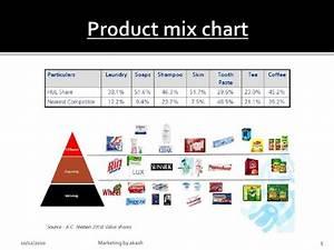 Product Mix Chart
