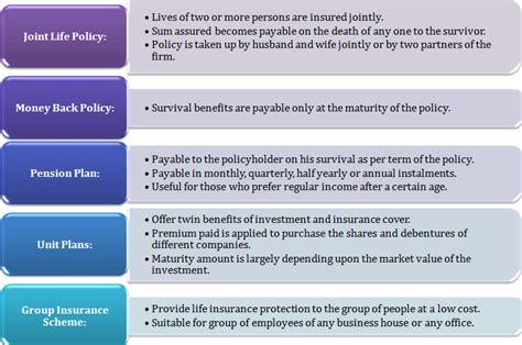 Types Of Insurance- Translation In Hindi, Kannada